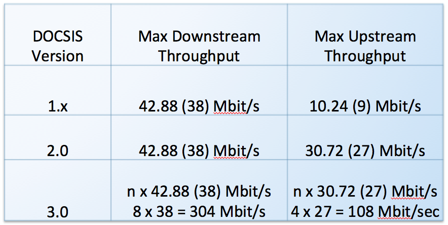 docsis 3.0 featured